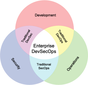 Automate Security Testing with devSecOps
