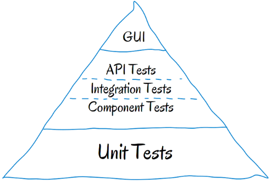 What Makes a Good Unit Test?
