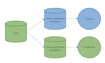 DevOps and Databases Velocity Gap